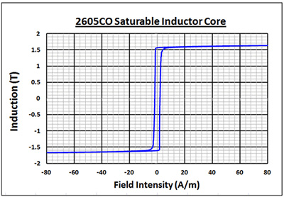 Graph of BH Loop - 2605C0 Saturable Inductor Cores
