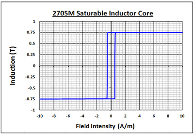 Graph of BH Loop- 2705M Saturable Inductor Cores