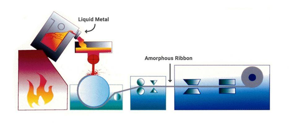 Melt Spinning Process - Final