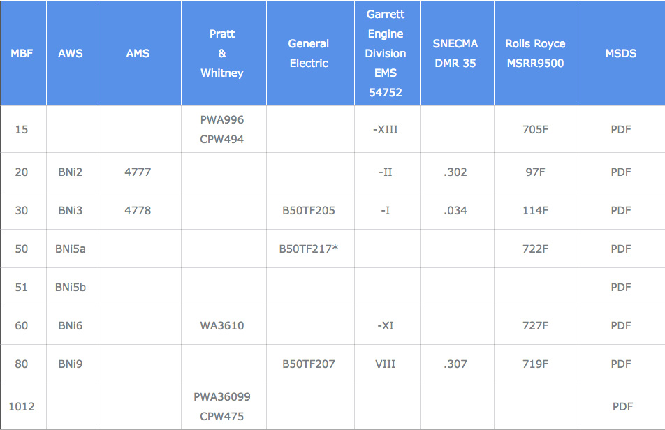 Mobile Version- Specifications and Cross References Table