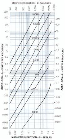 Metglas 2605SA1 & 2605HB1M Magnetic Alloy 2605SA1_coreloss